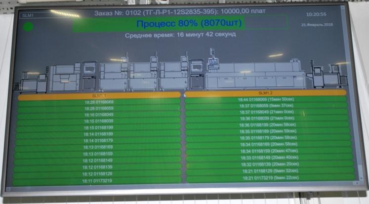 Данные о текущих технологических процессах выводятся на мониторы, установленные на производственных участках
